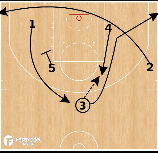 Basketball Play - Brazil Liga Ouro - Horns Twist Back