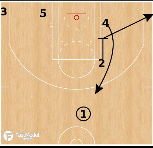 Basketball Play - Brazil Liga Ouro - Ram Flip
