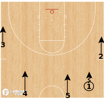 Basketball Play - 30 Series: Chase Option