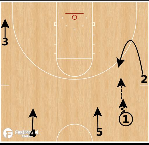 Basketball Play - 30 Series: Chase Option