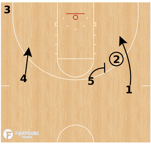 Basketball Play - 30 Series: Keep Option