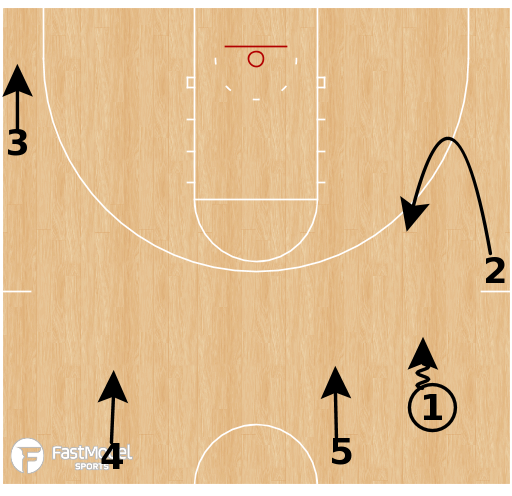 Basketball Play - 30 Series: Dribble Option