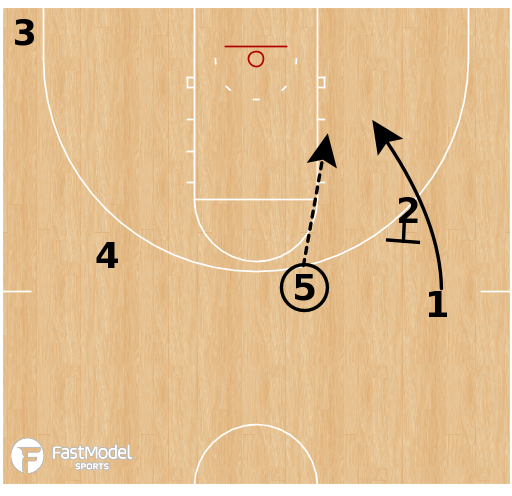 Basketball Play - 30 Series: Down Option