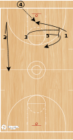 "Basketball Play - Homerun ""Single"""