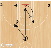Basketball Play - Play of the Day 07-25-2011: Horns Back