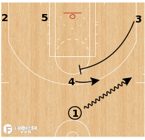 Basketball Play - Boston Celtics - Wedge PNR