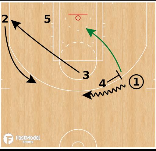 Basketball Play - Boston Celtics - Wedge PNR