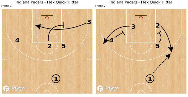 Indiana Pacers - Flex Quick Hitter - Powered by FastModel Sports