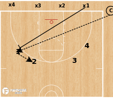 Basketball Play - Baruch Closeout Drill