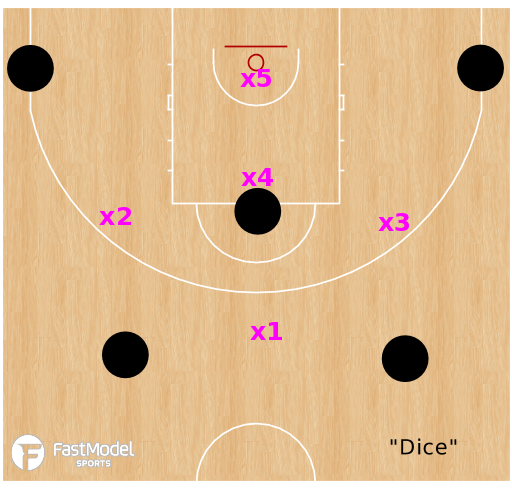Basketball Play - Zone Offense Alignments