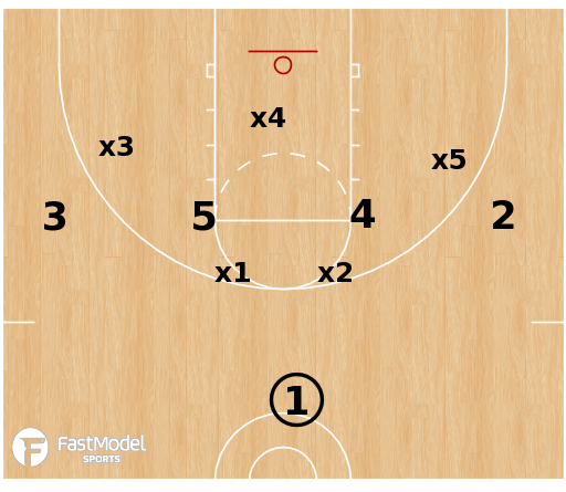 Basketball Play - 1-4 High Alignment vs Zone