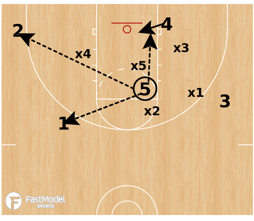 Basketball Play - High-Low Opposite Concept