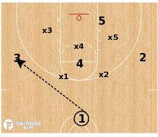 Basketball Play - Flood vs Zone