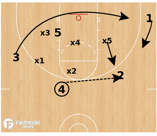 Basketball Play - Flood vs Zone