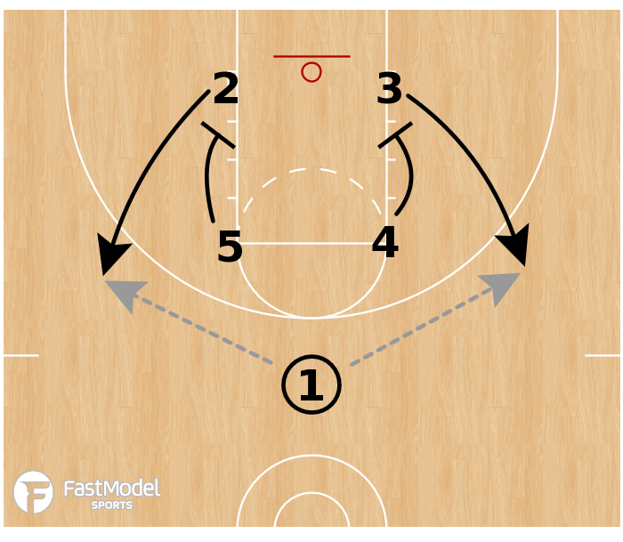 Basketball Play - Multiple Action - Double Pin Downs