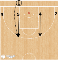 Basketball Play - CSKA Moscow - 1-4 Low Flex BLOB
