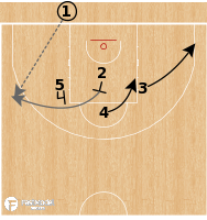 Basketball Play - CSKA Moscow - STS Clear Out BLOB