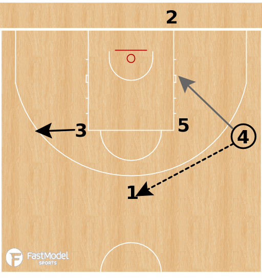 Basketball Play - CSKA Moscow - Exit Stagger PNR BLOB