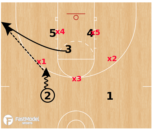 Basketball Play - Double Low vs 3-2 or 1-2-2 Zone