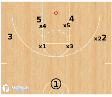 Basketball Play - Trips vs Box & 1