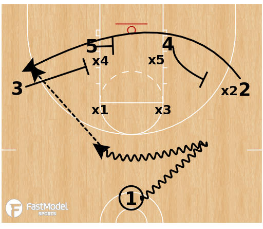 Basketball Play - Trips vs Box & 1