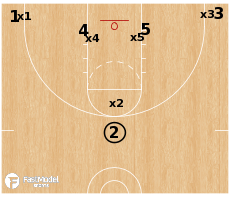 Basketball Play - OU vs Triangle & 2