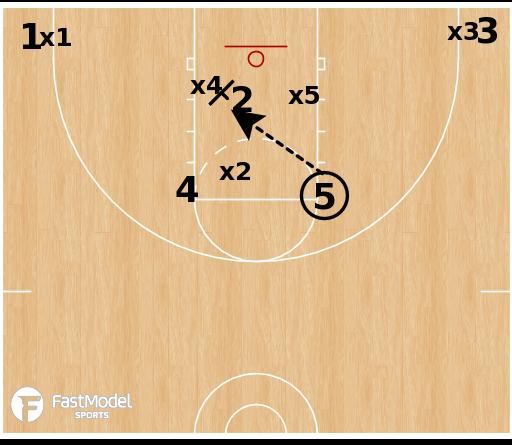 Basketball Play - OU vs Triangle & 2