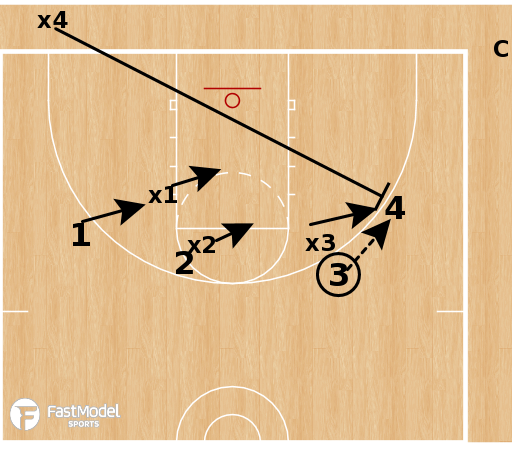 Basketball Play - Baruch Closeout Drill: Shell to Blockout