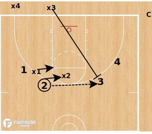 Basketball Play - Baruch Closeout Drill: Baseline Drive to Blockout
