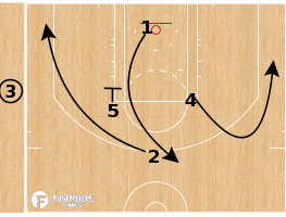 Basketball Play - Minnesota Timberwolves - 51 Back Cut SLOB