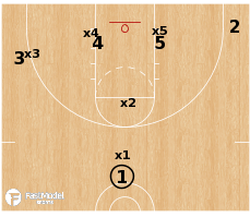 Basketball Play - Flex vs Triangle & 2