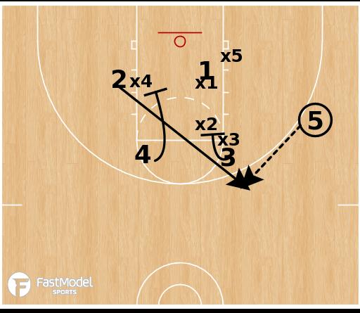Basketball Play - Flex vs Triangle & 2