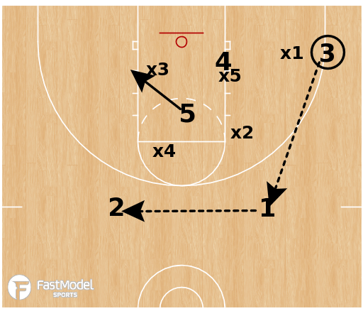 Basketball Play - Double Low vs 1-3-1 Zone