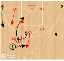 Basketball Play - Switching Defense (Ball Screen)