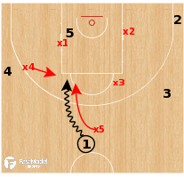 Basketball Play - Switching Defense (Mismatch)