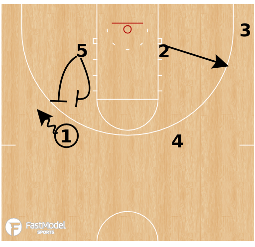 Basketball Play - Toronto Raptors - Corner SLOB