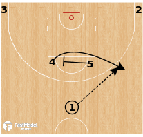 Basketball Play - CSKA Moscow - Horns 45 Duck In