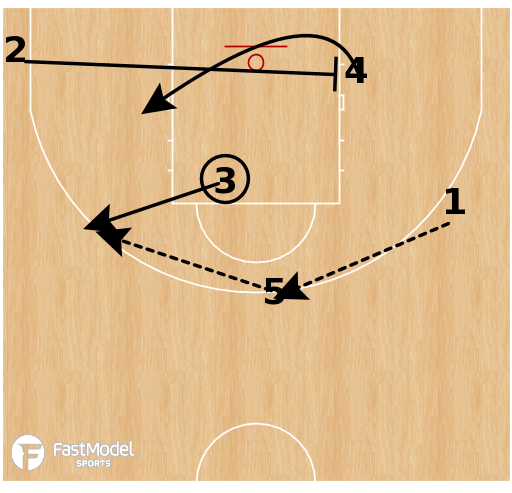 Basketball Play - Argentina - Horns Reverse Option