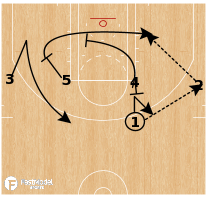 Basketball Play - 1-4 High - 4 Out Bump