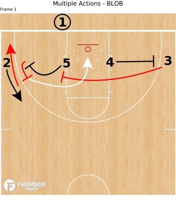 Multiple Actions - BLOB - Powered by FastModel Sports