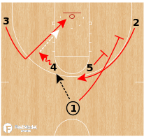 Basketball Play - Multiple Action - Horns