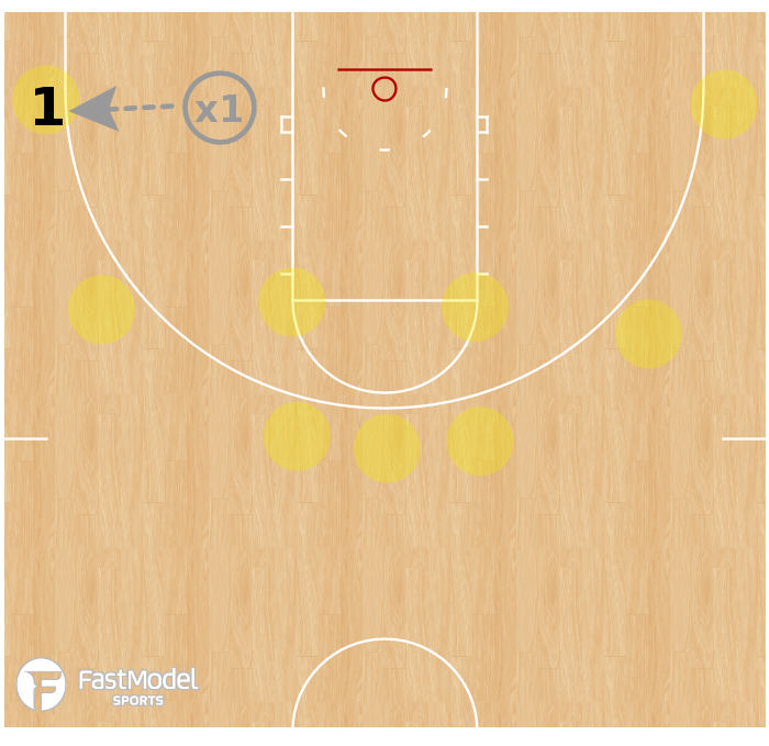 Basketball Play - Bob Jones University Bruins - Score vs Closeouts