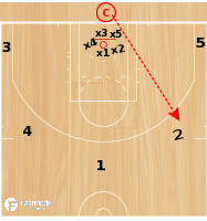 Basketball Play - Drill of the Day 07-20-2011: Hit, Find and Fetch Drill