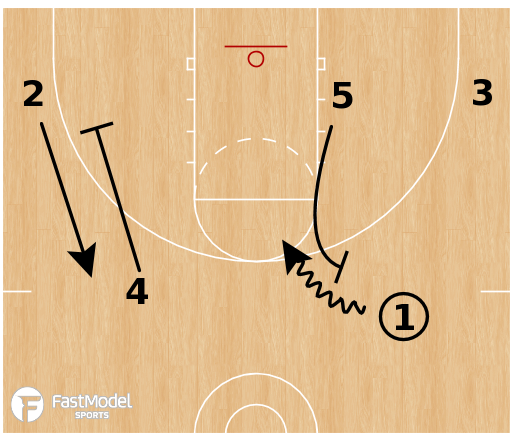 Basketball Play - Action Automatic: Ball Screen = Weak Side Cut/Pin/Flare
