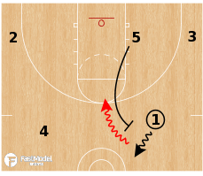 Basketball Play - Action Automatic: Retreat Dribble = Ball Screen