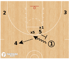 Basketball Play - Defense Automatic: Switch = Boomerang