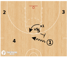 Basketball Play - Defense Automatic: Under = Rescreen