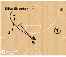 Basketball Play - Player Automatic: Screen for Elite Shooter
