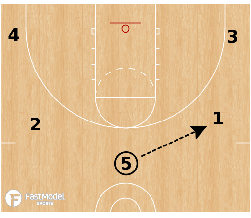 Basketball Play - Player Automatic: Top of Key Pass = Ball Screen