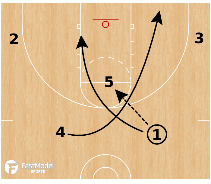 Basketball Play - Spot Automatic: High Post = X Action